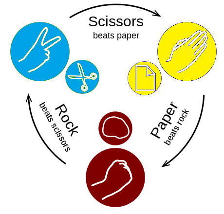 460px-Rock-paper-scissors2